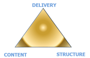 Delivery, Content and Structure combine to help you become a better speaker